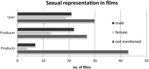 While products and users were more or less equally men or women, producers were more likely to be men. In most cases, however, sex was not mentioned in any of these three categories.