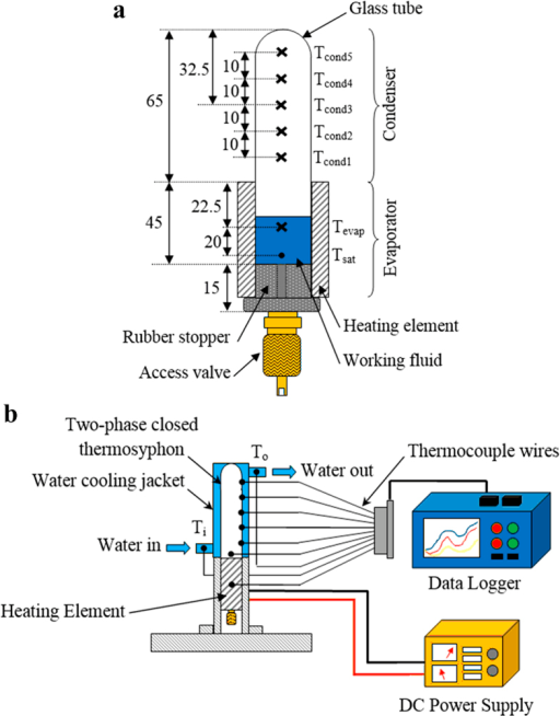 (a) Schematic diagram of a TPCT with temperature measurement points. (b) The experimental setup for the evaluation of performance of nanofluid charged TPCT.