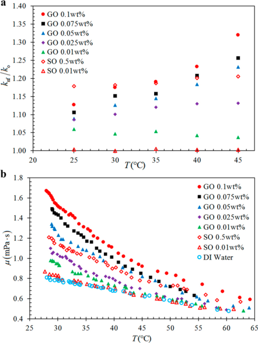 (a) Effective thermal conductivity enhancement ratio, and (b) viscosity, of GO and SO nanofluids as a function of temperature for different nanofluid concentration.