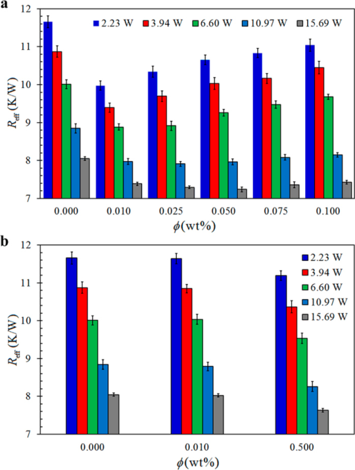 Effective thermal resistance, Reff, as a function of nanoparticles weight ratio, ϕ, of (a) GO nanofluids, and (b) SO nanofluids, charged TPCTs at different .