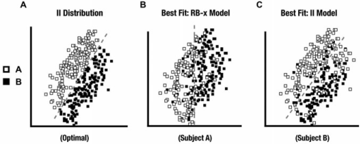 (A) II distribution used in the experiment. (B) II distribution category responses from a participant whose responses were best fit by a RB decision-bound theory (DBT) model and who was excluded from further analysis. (C) II distribution category responses from a participant whose responses were best fit by an II DBT model and who was kept for further analysis.