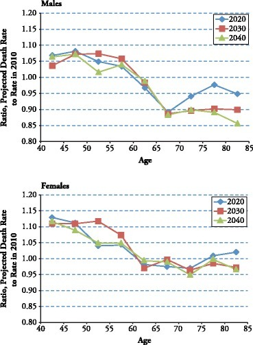 Combined effects of projected trends in smoking and obesity on age-specific death rates