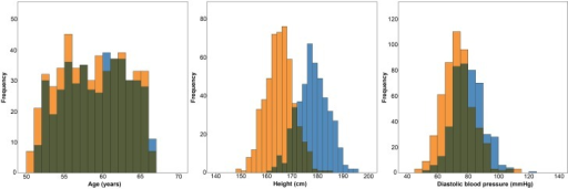 Histograms showing the distributions of age, height and diastolic blood pressure in women (orange) and men (blue).