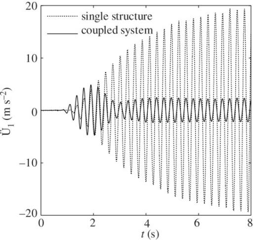 Recorded acceleration of the structure subjected to harmonic base motion at a circular frequency = 22.62 rad s−1 in the case of a single structure and a structure coupled with the ViBa.