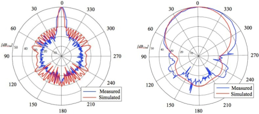 Radiation patterns of the transmitting slot antenna over both horizontal (Left) and vertical (Right) planes: a comparison between calculated and measured results.