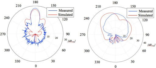 Radiation patterns of the receiving patch antenna over both horizontal (Left) and vertical (Right) planes: a comparison between calculated and measured results.