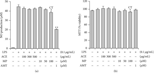 Effects of Asparagus radix (ACE) and methyl protodioscin (MP) on iNOS-catalyzed NO production in MH-S cells. (a) Effects of ACE and MP against NO production. (b) Viability of MH-S cells measured by MTT assay. AMT: iNOS inhibitor and CT: cytotoxic; ∗P < 0.05, ∗∗P < 0.01, significantly different from the LPS-treated group (n = 3).