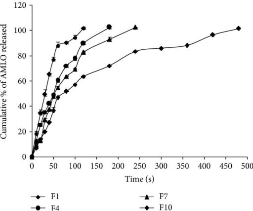 Comparative drug release profiles of F1, F4, F7, and F10.