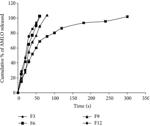 Comparative drug release profiles of F3, F6, F9, and F12.