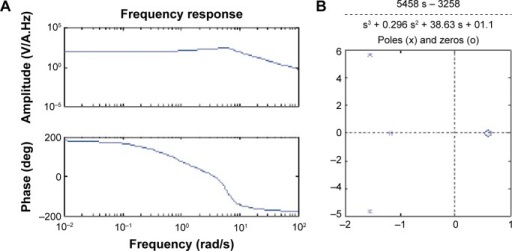 Simulated frequency response of a single chamber of a neuron variation of action potential velocity vs Node of Ranvier. (A) Magnitude and phase response and (B) transfer function and pole zero plot.