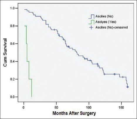 Survival rates as a function of the ascites status (Yes vs. No, P = 0.027 RR = 6.98 [95% confidence interval 1.24, 39.20], 71 patients).