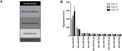 Results of PCR array analyses of bovine plasma miRNAs.(A) Distribution of Cq values. The percentage shown is the number of miRNAs in each category divided by the total number of miRNAs assayed. (B) The expression level (mean ± SEM of 2^(40-Cq)) of the top 10 miRNAs during each of Days 0, 8 and 16 of the oestrous cycle (n = 8 heifers).