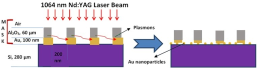 Schematic diagram of experimental excitation of surface plasmons and the resulting formation of microparticles.