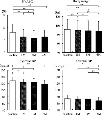 Changes in glycosylated hemoglobin, body weight, and BP up to 6 months after administration of sodium-glucose cotransporter 2 inhibitors (n = 20). HbA1c, glycosylated hemoglobin; BP, blood pressure; M, months. *, P < 0.05; **, P < 0.01