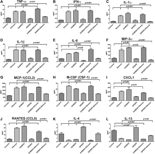 In vitro effects of ethanol with or without opioid receptor agonists on cytokine secretion from hypothalamic microglia in primary cultures. Showing the changes in the protein levels of pro-inflammatory cytokines TNF-α (a), IFN-γ (b), IL-1α (c), IL-1β (d), IL-6 (e), MIP-3α (f), MCP-1 (g), M-CSF (h), CXCL1 (i), and RANTES (j) and anti-inflammatory cytokines IL-4 (k) and IL-13 (l) in microglial conditioned medium following 24-h treatment with ethanol (50 mM) with or without MOR agonist (DAMGO, 50 μM) or DOR agonist (DPDPE, 10 nM). Data are represented as mean ± SEM (n = 6). Data were compared by one-way analysis of variance (ANOVA) and the Newman-Keuls posttest. Differences between control and other treatment groups or ethanol and ethanol and opioidergic drug groups are shown by lines with p values on the top of bar graphs