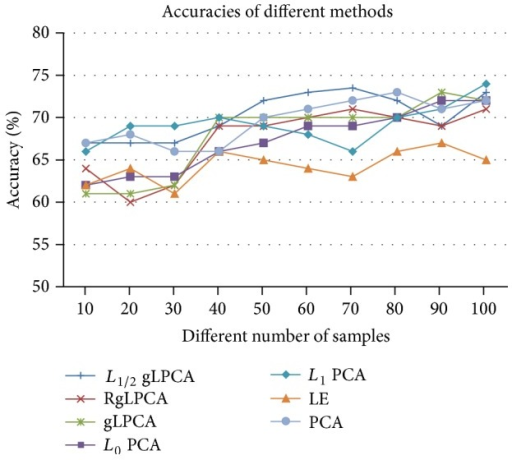 The accuracy of different methods on simulation data with different numbers of samples.