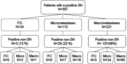 Flow chart showing distribution of SN AJCC classification according to non-SN involvement.