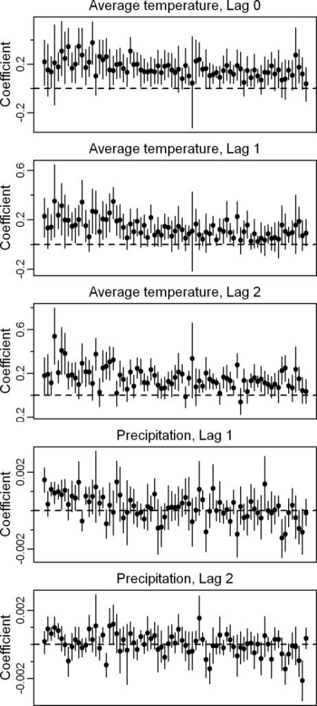 Local short-term associations between weather and dengue incidence.Points represent the estimated proportional increase in dengue incidence for an increase in monthly temperature (1°C) or precipitation (1 mm) in each municipality at each lag (months). All lagged weather variables were included in the regression model simultaneously. Municipalities are ordered by mean average temperature or precipitation, low to high (left to right). Black bars indicate the 95% credible interval for each estimate based on 1,000 models, one for each conditional simulation of weather data.