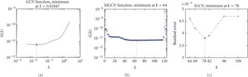 Regularization parameter determination in single-source case under measurement noise level of 10% and Gaussian system error level of 1%: (a) GCV function curve for Tikhonov, (b) MGCV function curve for TTLS, (c) illustration of the truncation parameter selection for TTLS with IGCV.