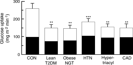 Insulin-stimulated glucose disposal (40 mU m−2 min−1, euglycaemic–hyperinsulaemic clamp) in lean healthy control (CON) participants, obese normal-glucose-tolerant participants (NGT), lean drug-naive type 2 diabetic participants (T2DM), lean normal-glucose-tolerant hypertensive participants (HTN), NGT hypertriacylglycerolaemic (Hypertriacyl) participants and non-diabetic participants with coronary artery disease (CAD). White sections, non-oxidative glucose disposal (glycogen synthesis); black sections, glucose oxidation. **p < 0.01 vs CON; ***p < 0.001 vs CON. Figure adapted with permission from Kashyap et al. [19] and DeFronzo et al. [20]. To change glucose uptake into SI units, divide by 180