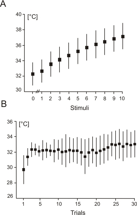 "Temperature changes during repeated laser stimulation.A. Mean temperature values preceding the first laser stimulus (labelelled ""0"") and following each of 10 laser stimuli. B. Trial-by-trial baseline temperature values. The vertical vertical bars represent the standard deviations."