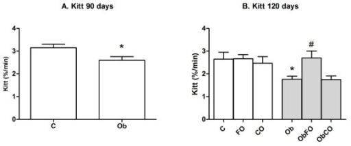 Insulin sensitivity. A. Kitt from animals with 90 days of age. B. Kitt from animals with 120 days of age. * when compared to C group; # when compared with Ob group.