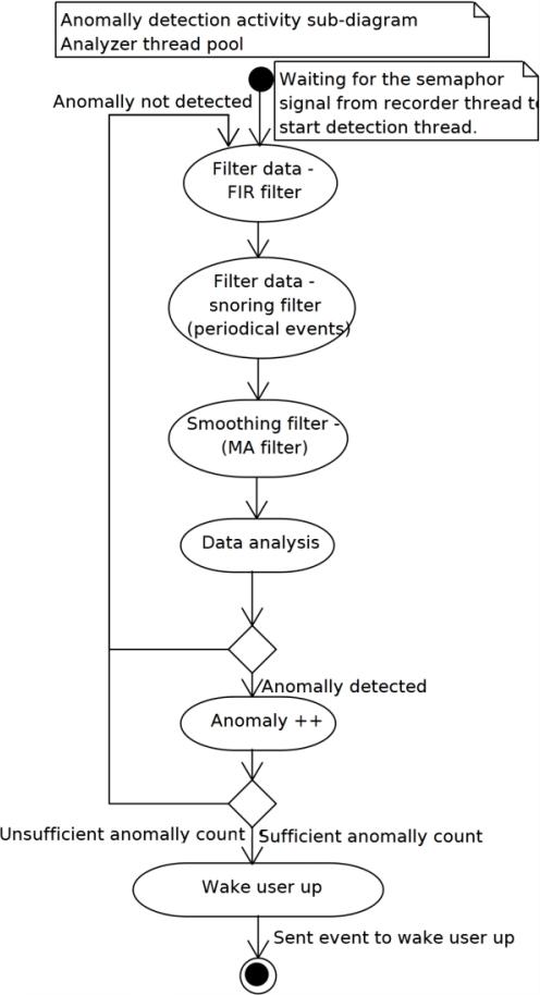 Analysis thread uml activity diagram open i analysis thread uml activity diagram ccuart Choice Image