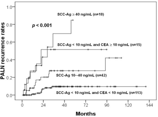 PALN recurrent rates for various combinations of pretreatment of CEA and SCC-Ag levels.