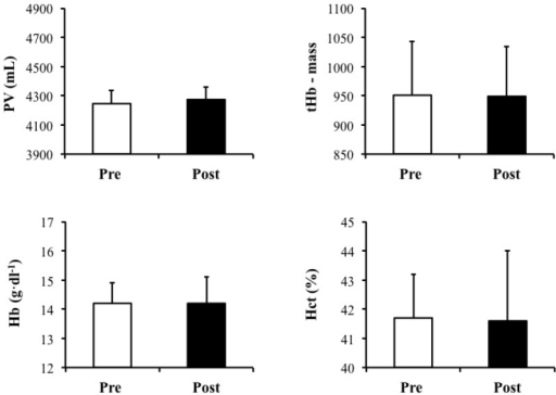 Plasma volume (PV) (mL), total Hb mass (tHb-mass), total hemoglobin (Hb) (g·dL−1) and hematocrit (Hct) (%) pre- and post-supplementation with the hyperhydrating solution containing Gly, Cr and Glu. Data presented as Mean ± S.D., N = 9.