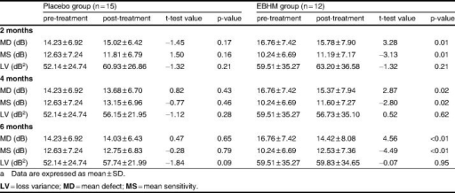 Comparison of visual field indices of moderate and late glaucoma patients between pre- and post-treatment periods in the placebo and Erigeron breviscapus (vant.) Hand. Mazz. (EBHM) groupsa
