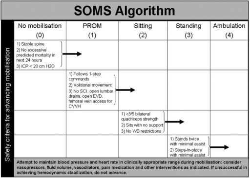 Surgical ICU Optimal Mobilisation Score (SOMS) algorithm for goal-directed early mobilisation.
