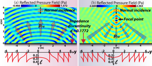 Wavefront metamorphosis via SAI interface, with impedance discontinuity d = 0.1772.A plane acoustic wave of θ = 15 Krad/s is normally incident in water. Only reflected acoustic pressure is plotted. (a) The SAI of Eq.(7) with ψ(y) = 0.7 y2 is set along the flat surface. pre diverges into a curved wavefront. (b) The SAI of Eq.(7) with  is set. pre converges to a focal point in the two-dimensional case.
