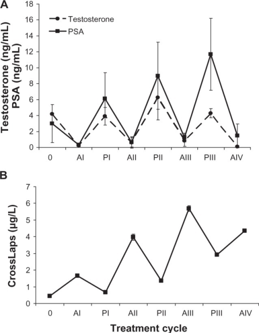 Individual time courses of testosterone, PSA (A), and CrossLaps serum levels (B) for a representative patient undergoing IAS (mean ± SD calculated for each treatment period). Values cover the pretreatment time point, AS phases (AI– AIV), and treatment cessation periods (PI–PIII).