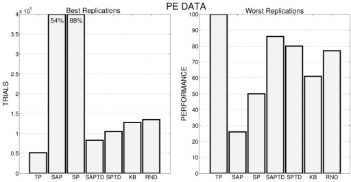 Left: Number of trials needed by the best replication of each condition to achieve the target performance. When the target value is not achieved within the time limit, the final performance is reported inside the bar. Right: Average performance achieved by the system in the worst replication of each experimental condition.