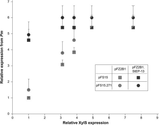 Effects of variations in wild type or variant XylS expression on Pm activity. Upper host ampicillin tolerance levels as a function of the expression level of wild type XylS (pFZ2B1) or variant StEP-13 (pFZ2B1.StEP-13), using two different copy number variants (pFS15 and pFS15.271) of the target plasmid. Pm activity was measured as upper relative ampicillin tolerance on agar medium. The tolerance for cells containing pFZ2B1 + pFS15, no cyclohexanone, was arbitrarily set to 1 and corresponds to about 650 μg mL-1 ampicillin resistance. The relative XylS expression was measured as luciferase activity and was also set to 1 for the same data point. The data points indicate the highest ampicillin concentration on which growth occurred, while the lowest concentration on which no growth was observed is indicated by error bars. Shapes that are half grey and half black indicate identical data points for both wild type and StEP-13. 1 mM m-toluate was added to all samples, cyclohexanone concentrations leading to the measured XylS expression levels (from left to right): 0, 0.25, 0.5, 1 and 2 mM, respectively.
