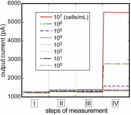 Changes in fluorescent intensities of response to E. coli O157:H7 concentrations. The signal of nonspecific reaction was negligibly low at step II, and stable current values at every four measurement steps were obtained immediately.