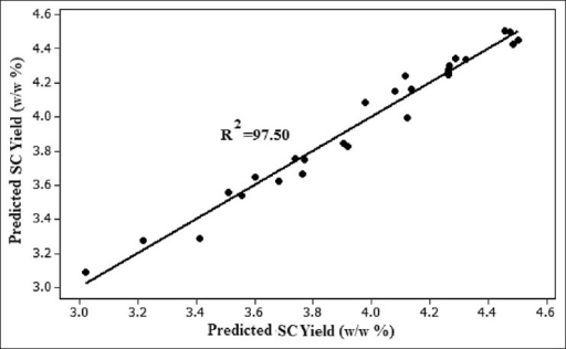 Observed SC extraction yield versus SC predicted extraction yield