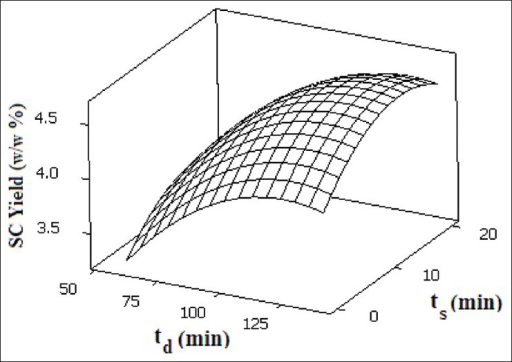 Response surface of SC extraction yield as a function of static and dynamic extraction time at 49.2 °C and 111.6 bar