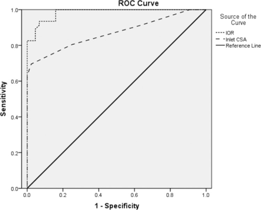 ROC curves for IOR and Inlet CSA.Solid diagonal broken line represents a hypothetical ROC curve from a test that yielded no diagnostic information.