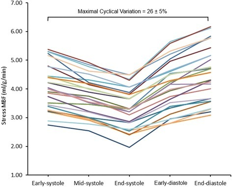 Individual stress MBF estimates in healthy volunteers. There was significant cyclic variation in stress MBF in all volunteers (n = 30). In all cases the peak MBF occurred at end-diastole and the minimum at end-systole. The mean maximal cyclic variation in stress MBF was 26%. MBF = myocardial blood flow.