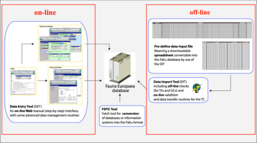 Fauna Europaea on-line (browser interfaces) and off-line (spreadsheets) data entry tools.