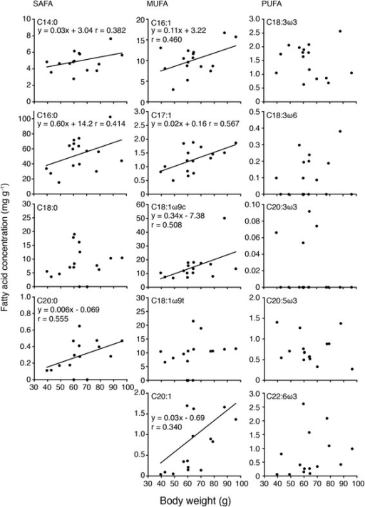Relationship between each fatty acid level and BW in the livers of the bigeye snapper Lutjanus lutjanus collected at the Bidong Island in Malaysian South China Sea.