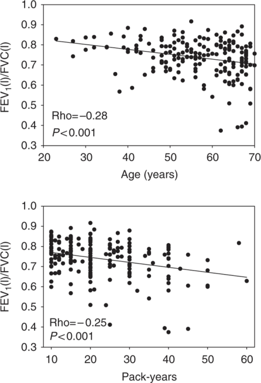 Scatter plots and regression lines showing the association between age and pack-years versus postbronchodilator FEV1/FVC in 190 asthma patients with a positive smoking history. FEV1, forced expiratory volume in 1 s; FVC, forced vital capacity.