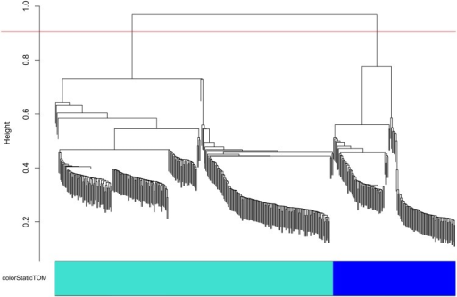 Separation of chromosomes into linkage groups (LGs) in the HetMappS synteny pipeline.This dendrogram was created from hierarchical clustering of a topological overlap matrix (as implemented by WGCNA) for markers on chromosome 2 in the F1 family 'Horizon' x Illinois 547–1. LGs result from cutting the dendrogram with height 0.9 and minimum cluster size 30, creating one LG for each parent.
