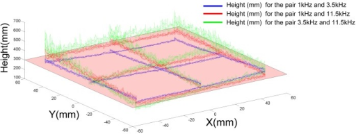 Height estimation for three pairs of LEDs and with a 10-cm shift in the X and Y directions. Note that a small coupling appears on the height estimation with respect to the position of HyperCube in the XY plane.
