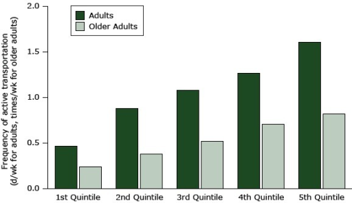 Association of active transport with MAPS-Mini scores (percentage of total possible) ranked in quintiles from the poorest (lowest quintile) to the best (highest quintile) activity supportive microscale attributes of the built environment in the 2 older age groups. Quintiles for younger adults ranged from 14.6% to 59.2%; for older adults, 14.4% to 64.0%. For a complete comparison of quintile total scores with age group activity scores, see Appendix.