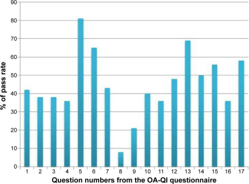 OsteoArthritis Quality Indicator questionnaire (OA-QI) 1–17 mean pass rates (%) reported individually.Notes: 1: disease development, 2: treatment, 3: self-management, 4: lifestyle, 5: physical activity, 6: referral physical activity, 7: weight reduction, 8: referral weight reduction, 9: functional assessment, 10: walking aid assessment, 11: other aids assessment, 12: pain assessment, 13: paracetamol, 14: stronger pain killers, 15: NSAIDs, 16: cortisone, 17: referral orthopedic surgeon.Abbreviation: NSAIDs, nonsteroidal anti-inflammatory drugs.