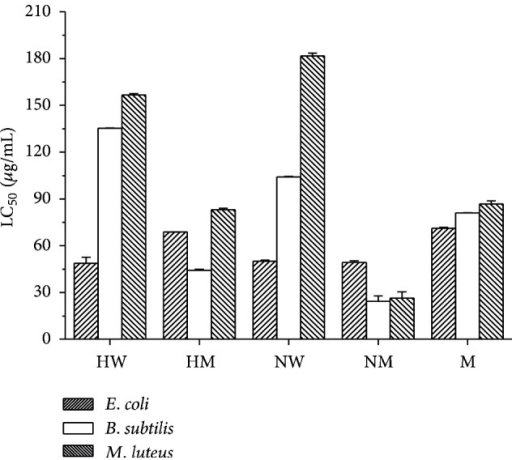 Antibacterial activity (LC50 values) of the phenolic extracts of V. zizanioides against the bacterial strains E. coli, B. subtilis, and M. luteus. HW: water soluble acidic fraction, HM: methanol soluble acidic fraction, NW: water soluble alkaline fraction, NM: methanol soluble alkaline fraction, and M: 80% methanolic extract.