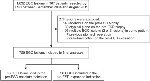Flowchart of the study. EGC = early gastric cancer; ESD = endoscopic submucosal dissection.