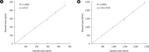 Linearity profile of the DxI 800 assay for serum thyroglobulin (Tg) and anti-thyroglobulin antibody (TgAb). For the evaluation of linearity, five concentrations of control materials were used for both Tg and TgAb. The intended concentrations for serum Tg were 0, 94, 188, 282, 376, and 470 ng/mL (A), and 0, 480, 960, 1,440, 1,920, and 2,400 IU/mL for serum TgAb (B).